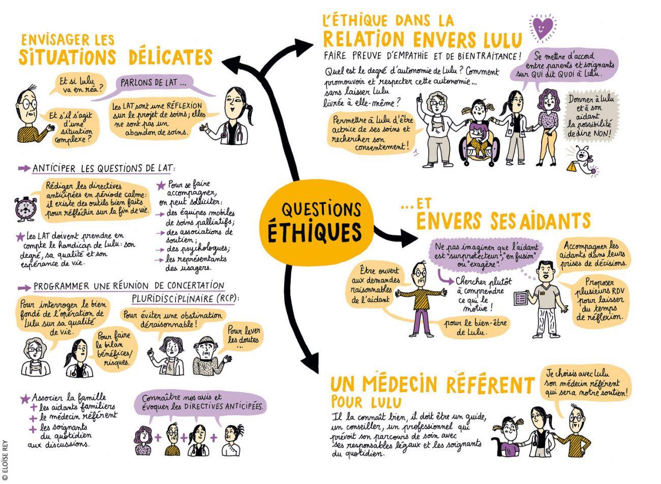 Questions éthiques