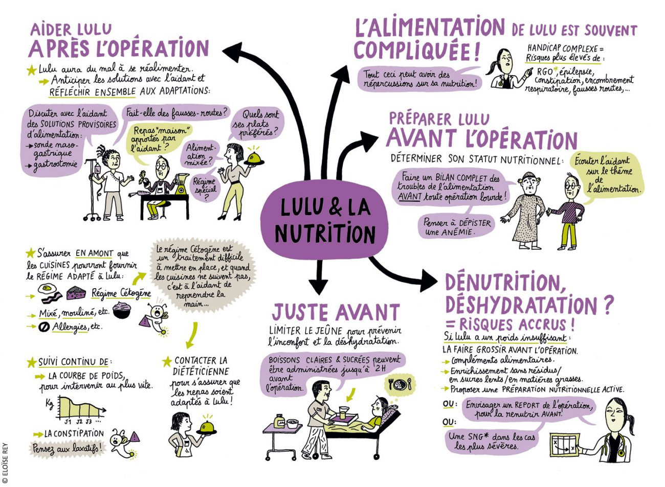 Lulu et la nutrition